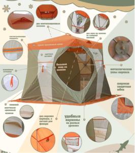 Палатка НЕЛЬМА-Куб 2